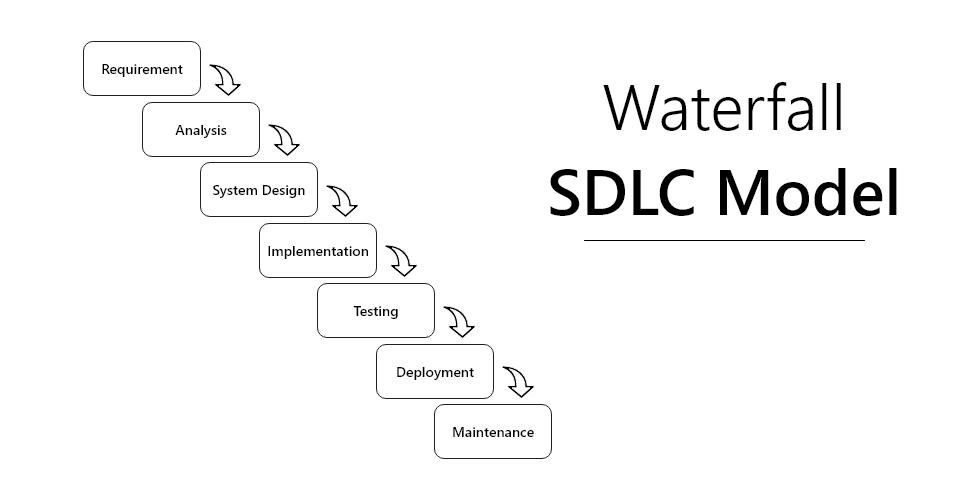 Waterfall SDLC Model
