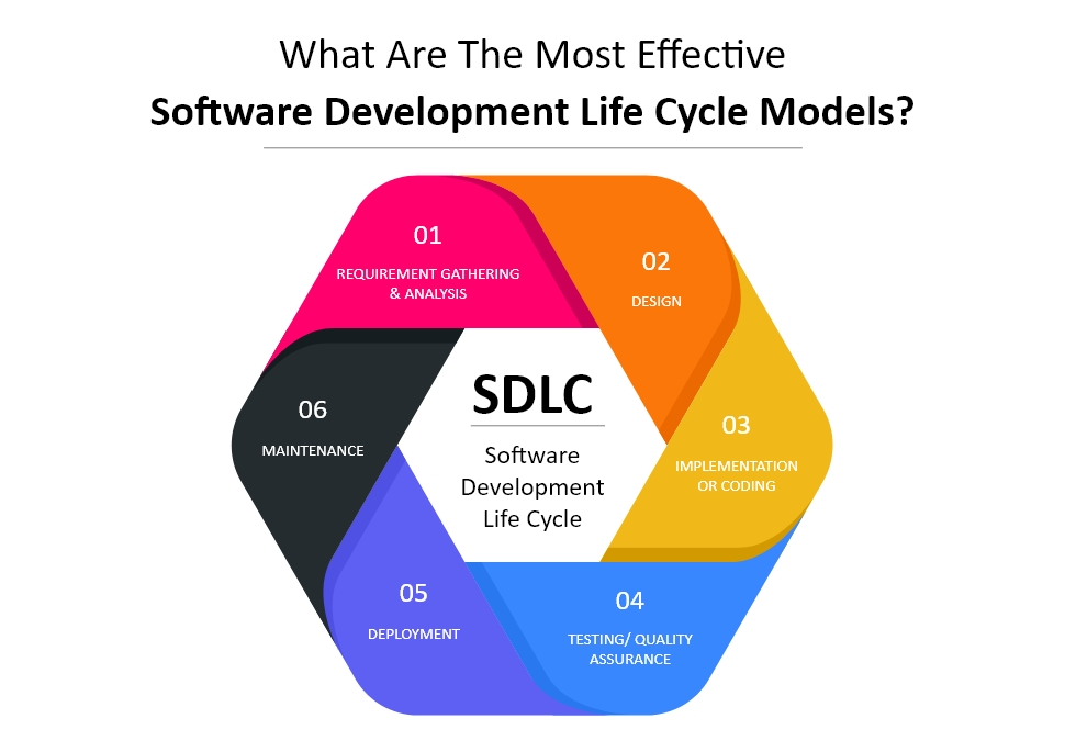 What Are The Most Effective Software Development Life Cycle Models?